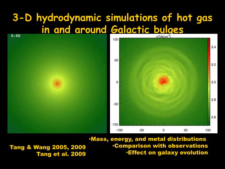 3-D hydrodynamic simulations of hot gas in and around Galactic bulges
