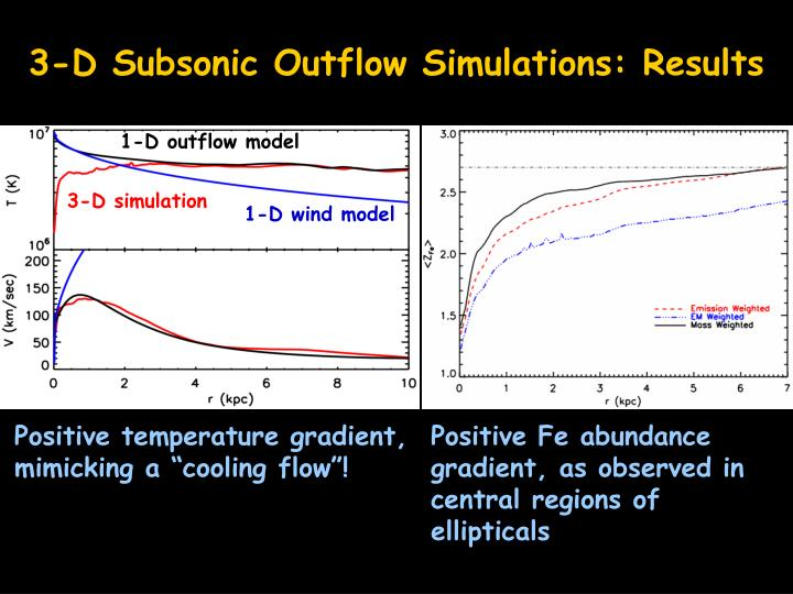 3-D Subsonic Outflow Simulations: Results