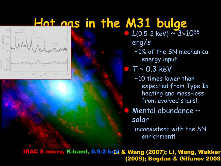 Hot gas in the M31 bulge