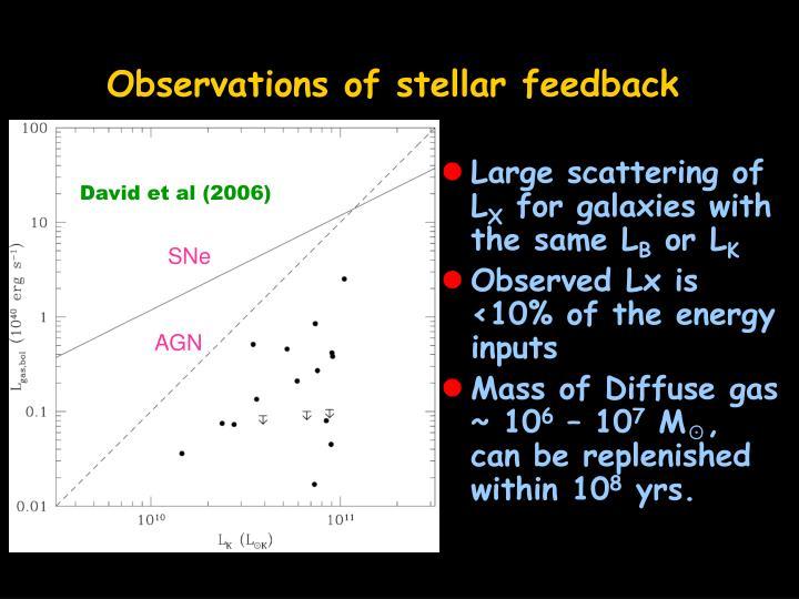 Observations of stellar feedback