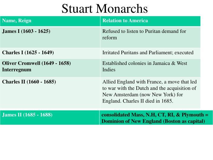 Stuart Monarchs