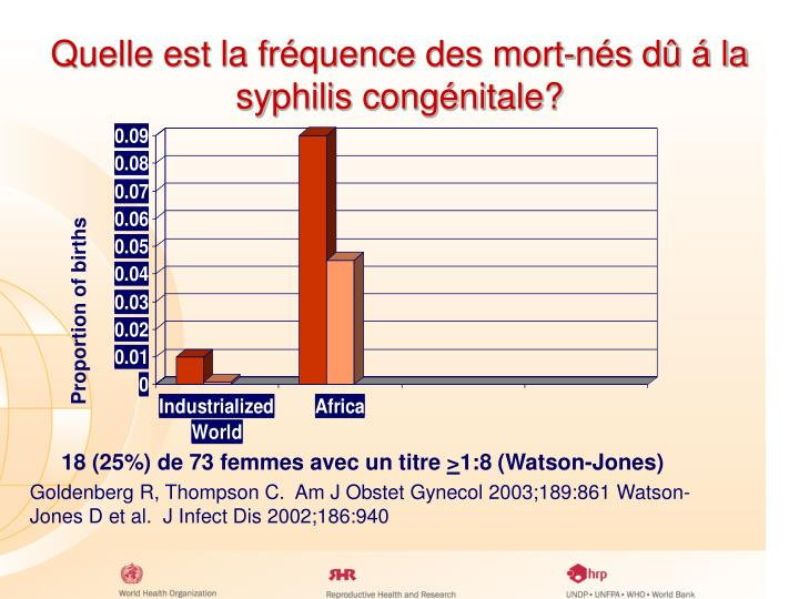 Quelle est la fréquence des mort-nés dû á la  syphilis congénitale?