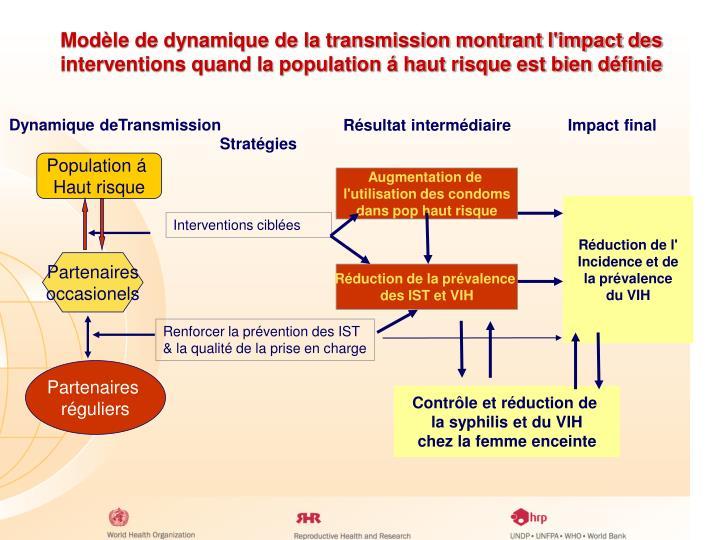 Modèle de dynamique de la transmission montrant l'impact des interventions quand la population á haut risque est bien définie