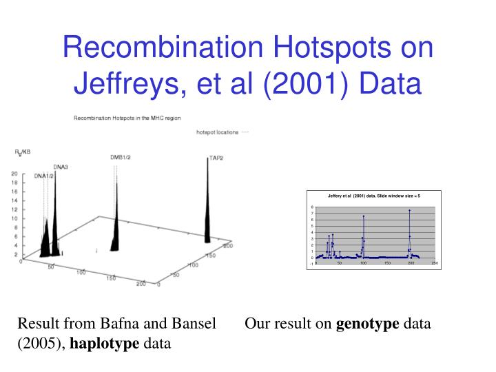 Recombination Hotspots on Jeffreys, et al (2001) Data