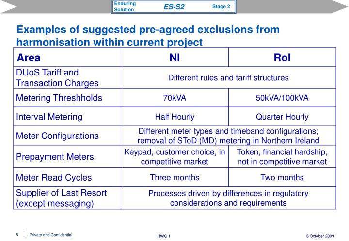 Examples of suggested pre-agreed exclusions from harmonisation within current project