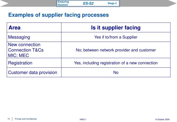 Examples of supplier facing processes