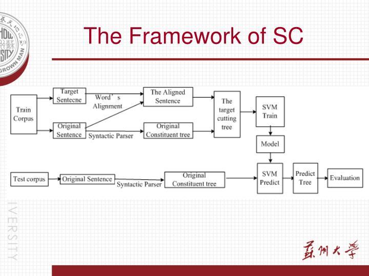 The Framework of SC