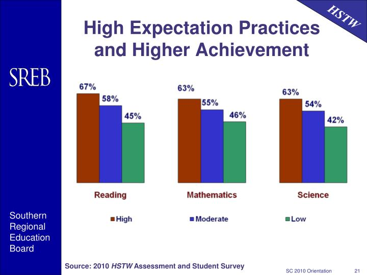 High Expectation Practices and Higher Achievement