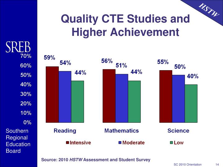 Quality CTE Studies and  Higher Achievement