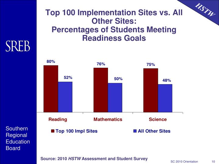 Top 100 Implementation Sites vs. All Other Sites: