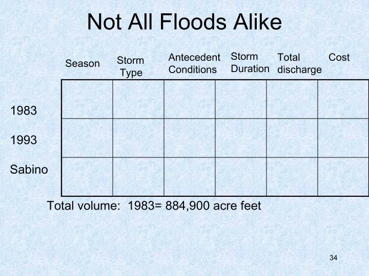 Not All Floods Alike