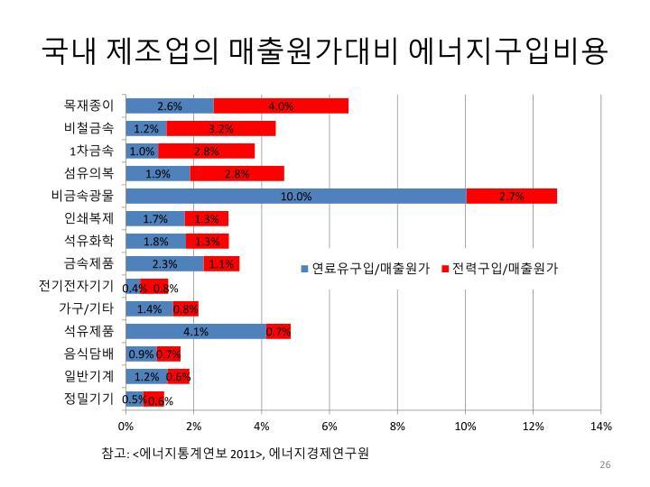 국내 제조업의 매출원가대비 에너지구입비용