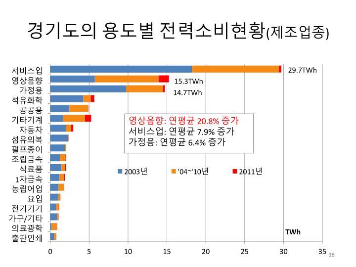 경기도의 용도별 전력소비현황