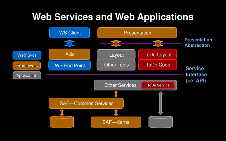 Web Services and Web Applications