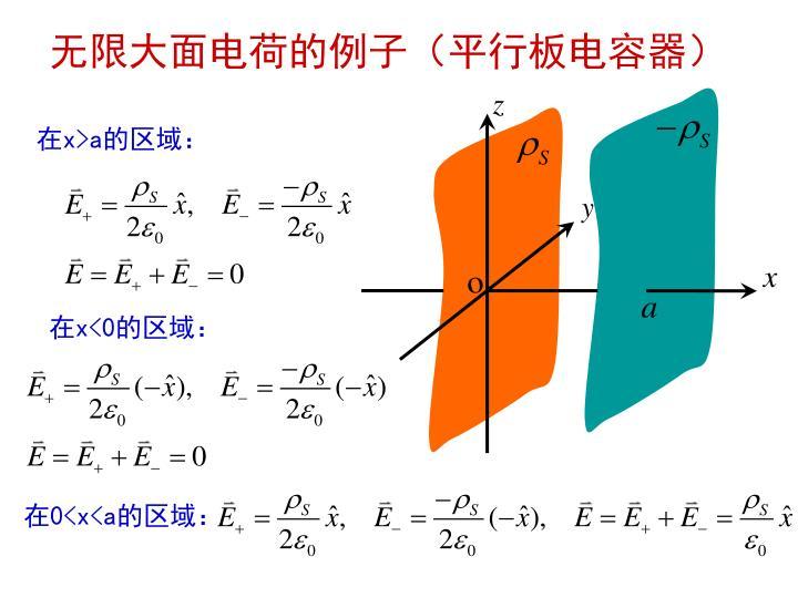 无限大面电荷的例子(平行板电容器)