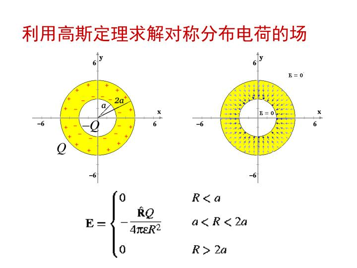 利用高斯定理求解对称分布电荷的场