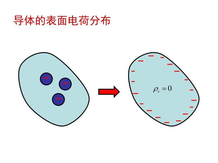 导体的表面电荷分布