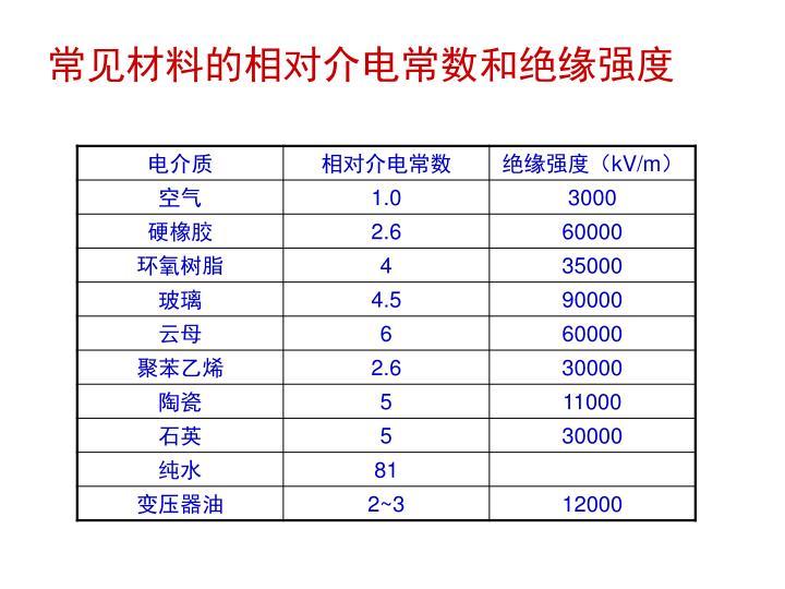常见材料的相对介电常数和绝缘强度