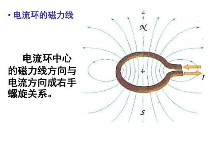 电流环的磁力线