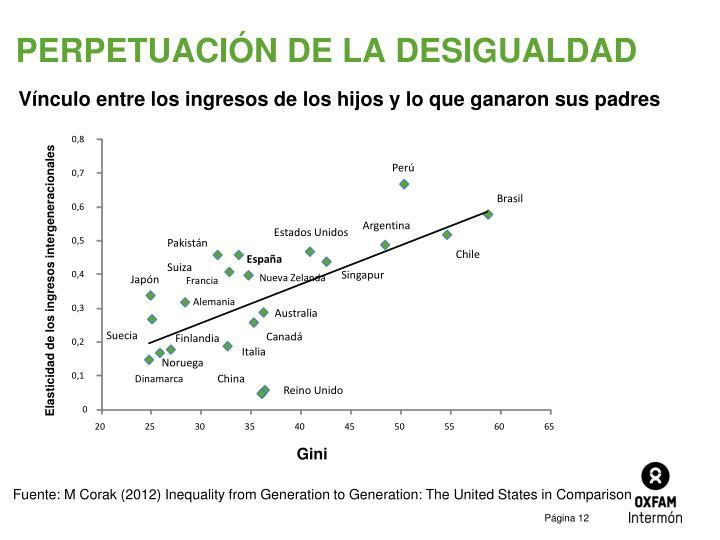 Elasticidad de los ingresos