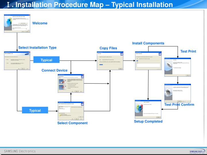 Ⅰ. Installation Procedure Map – Typical Installation
