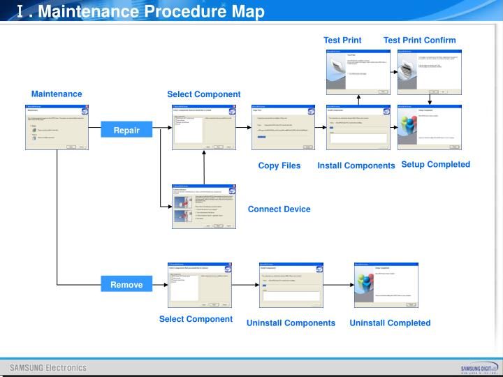 Ⅰ. Maintenance Procedure Map