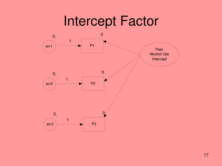 Intercept Factor