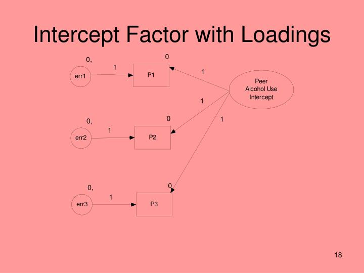 Intercept Factor with Loadings