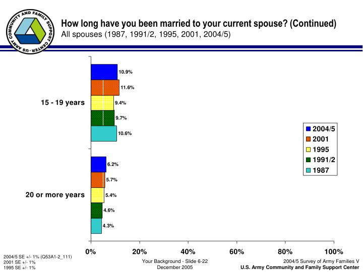 How long have you been married to your current spouse? (Continued)