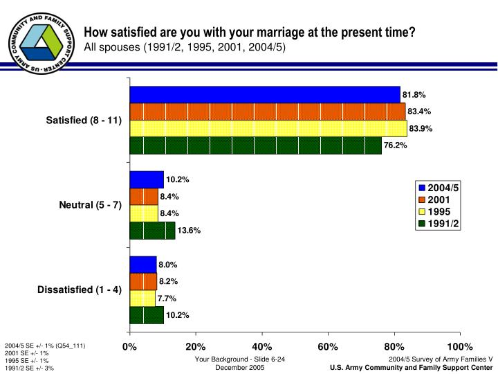 How satisfied are you with your marriage at the present time?