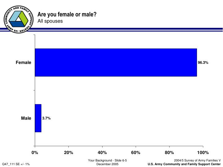 Are you female or male?