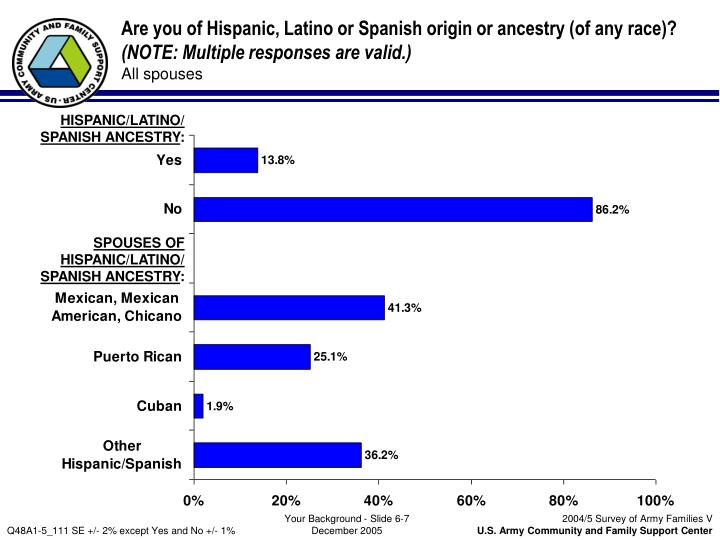 Are you of Hispanic, Latino or Spanish origin or ancestry (of any race)?