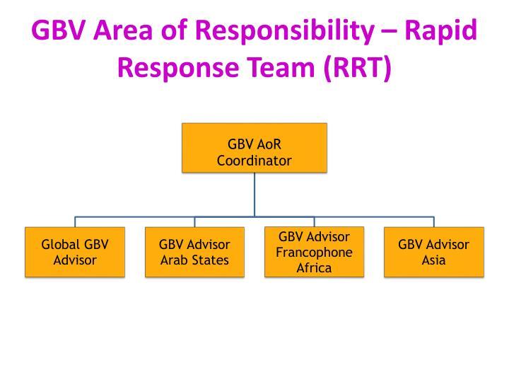 GBV Area of Responsibility – Rapid Response Team (RRT)