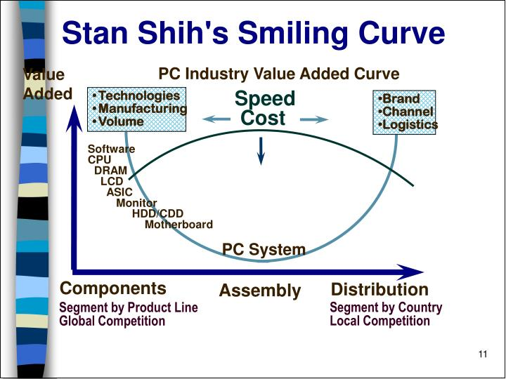 PC Industry Value Added Curve