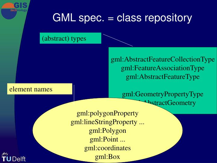 GML spec. = class repository