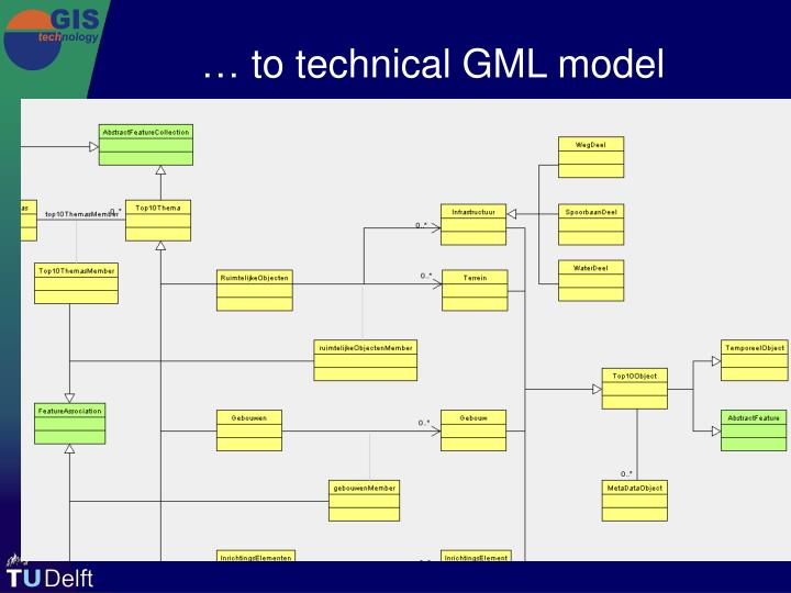… to technical GML model