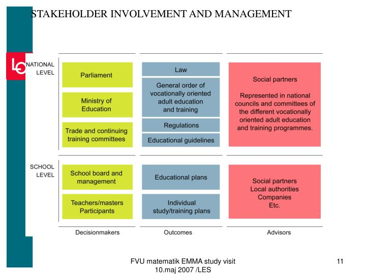 STAKEHOLDER INVOLVEMENT AND MANAGEMENT