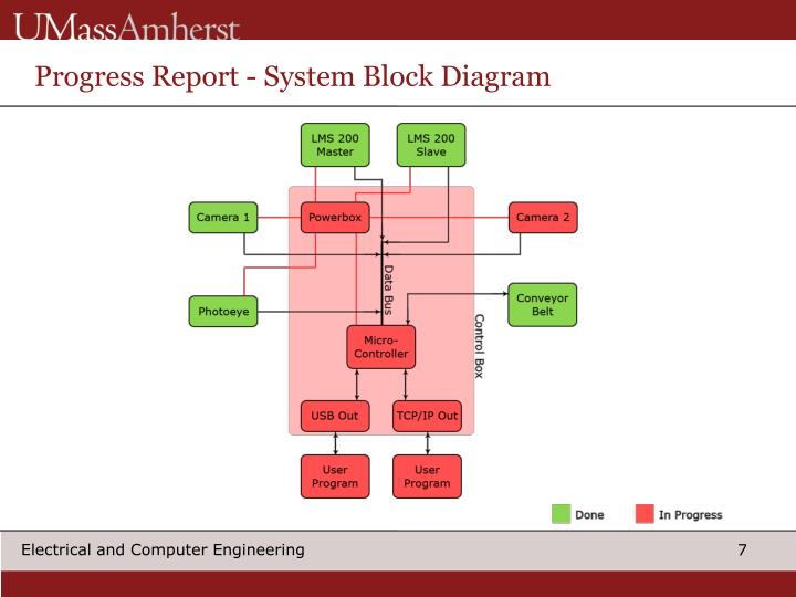 Progress Report - System Block Diagram