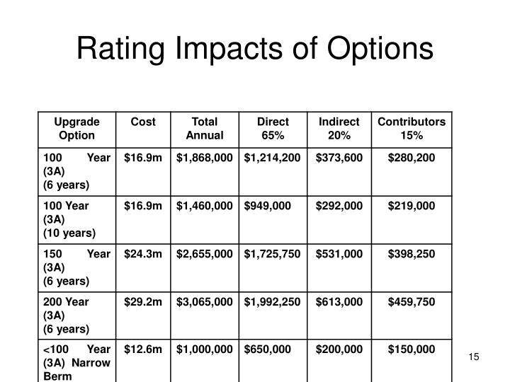 Rating Impacts of Options