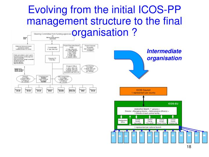 Evolving from the initial ICOS-PP management structure to the final organisation ?