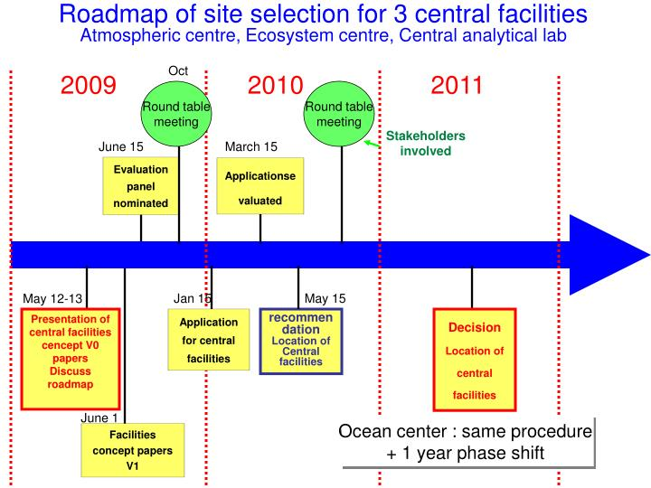 Roadmap of site selection for 3 central facilities