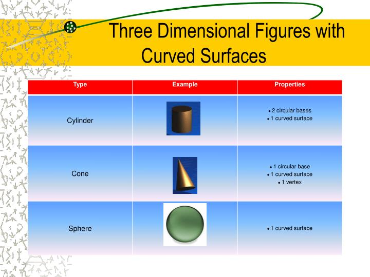 Three Dimensional Figures with Curved Surfaces
