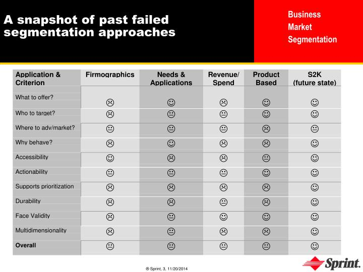 A snapshot of past failed segmentation approaches