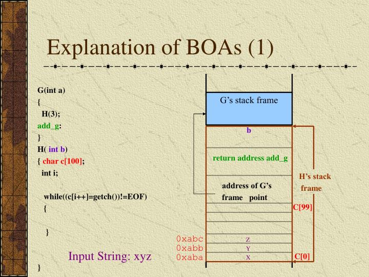Explanation of BOAs (1)