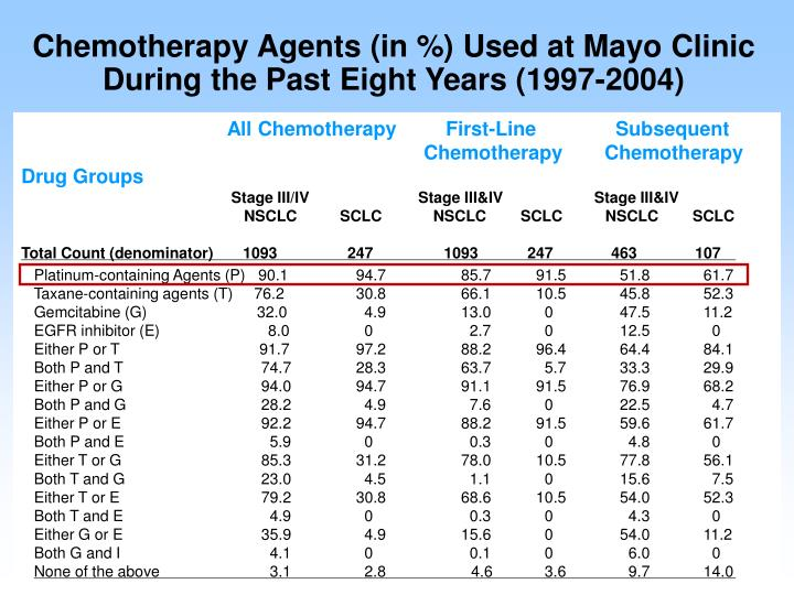 Chemotherapy Agents (in %) Used at Mayo Clinic During the Past Eight Years (1997-2004)