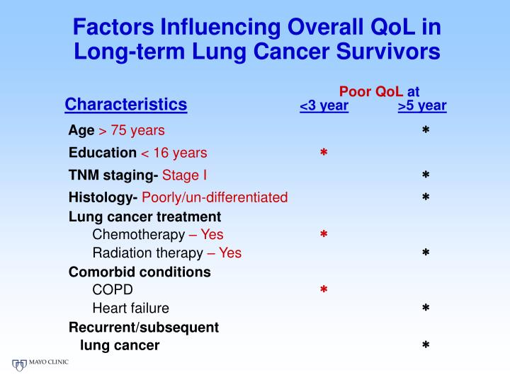 Factors Influencing Overall QoL in Long-term Lung Cancer Survivors