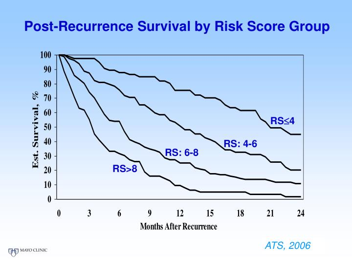 Post-Recurrence Survival by Risk Score Group