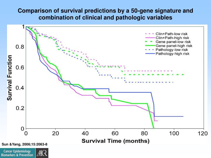 Comparison of survival predictions by a 50-gene signature and combination of clinical and pathologic variables