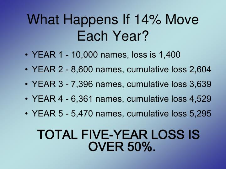 What Happens If 14% Move Each Year?