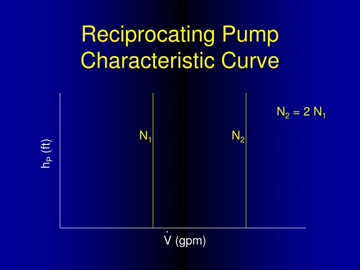 Reciprocating Pump Characteristic Curve